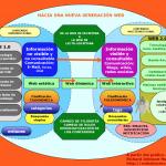 Web social: Definición y características