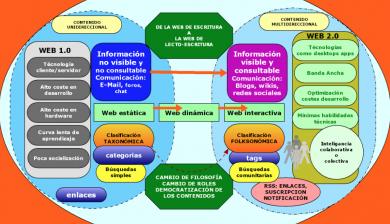 Evolucion web1