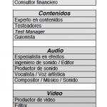 Perfiles profesionales de la producción multimedia