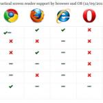 Accesibilidad en navegadores