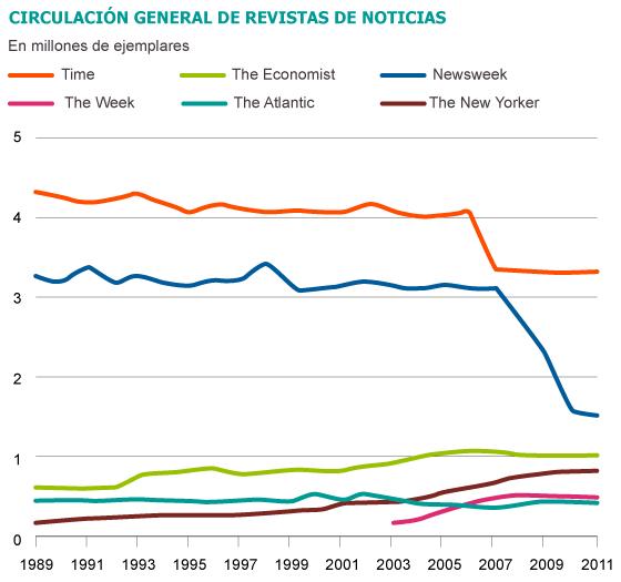 Evolución de la circulación de revistas de 1989 a 2011