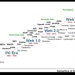 Evolución de la web: De la lectura a la escritura socializada