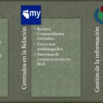 Topografía general de la Web social