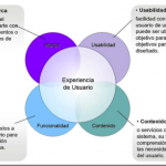 Factores de la Experiencia de Usuario