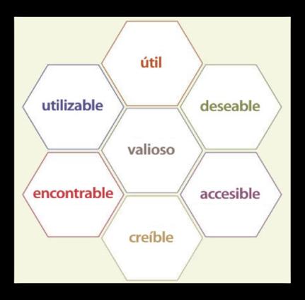 Elementos UX Morville