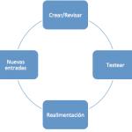 Un proceso complejo e iterativo
