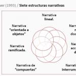 Modelos narrativos hipermediales
