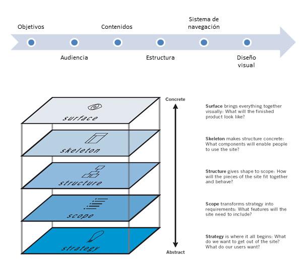 Proceso arquitectura de la Información según Garrett