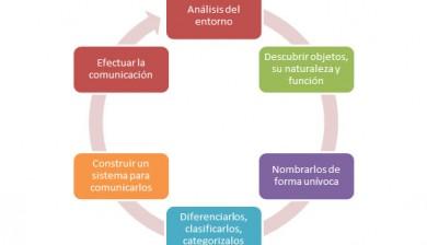 Objeto de la Arquitectura de la Información: del análisis del entorno a la comunicación efectiva