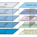 Arquitectura de la Información: procesos