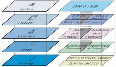 Fases y tareas del desarrollo de un sitio web: de los objetivos al diseño visual, por Jesse James Garrett