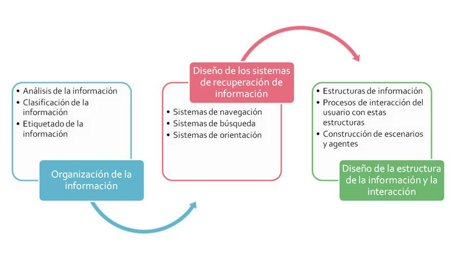 Fases y tareas de la Arquitectura de la Información