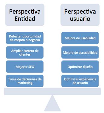 Aplicaciones de la analítica web