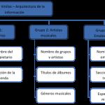Funciones y objetivos de la Arquitectura de la Información