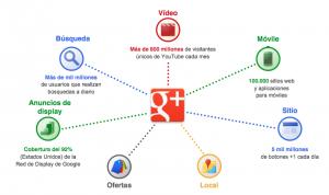 google-plus-impacto